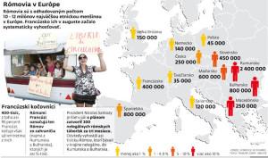Romovia v Europe